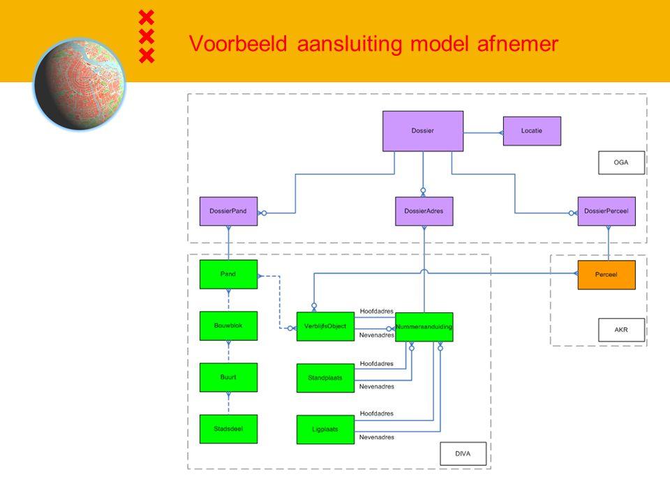 Voorbeeld aansluiting model afnemer