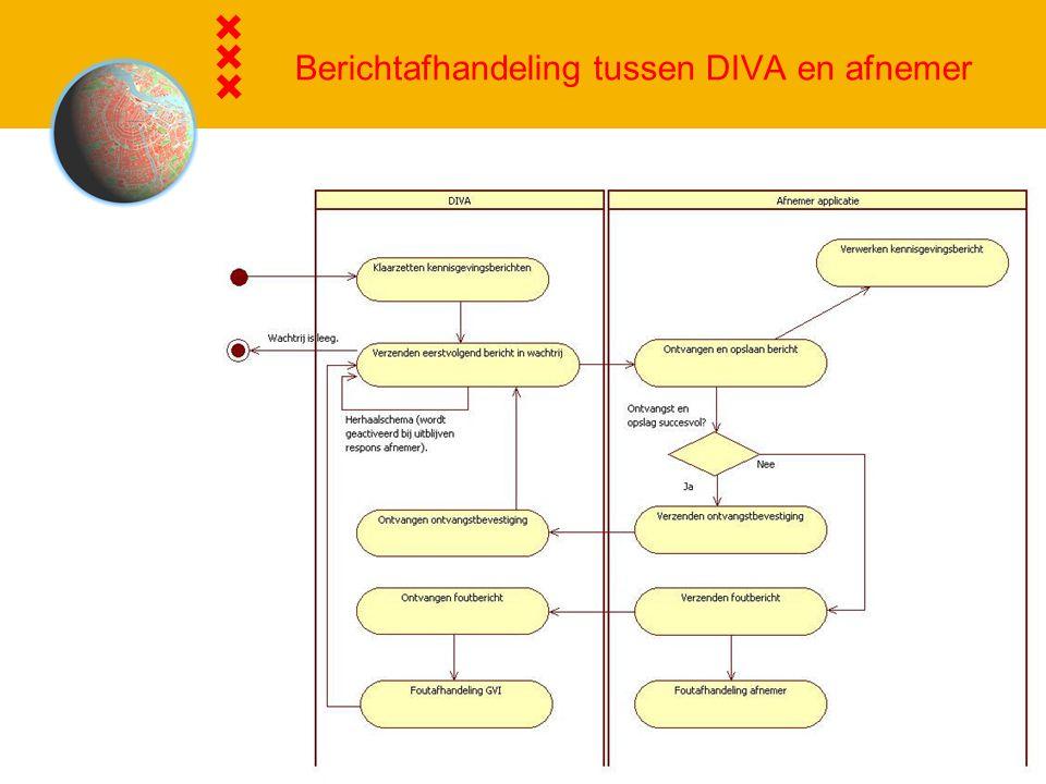 Berichtafhandeling tussen DIVA en afnemer