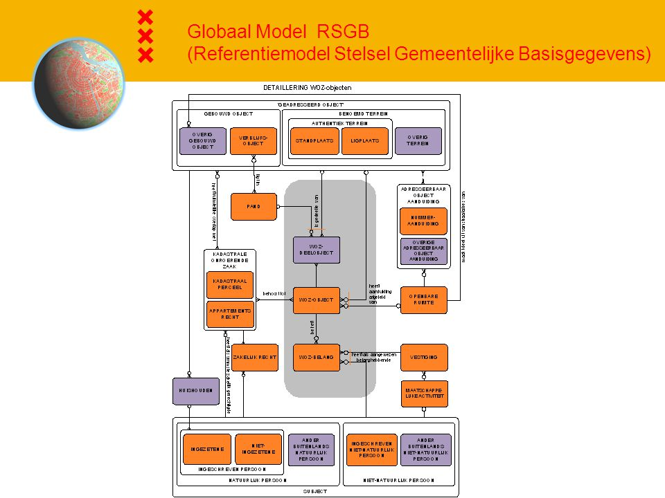 Globaal Model RSGB (Referentiemodel Stelsel Gemeentelijke Basisgegevens)
