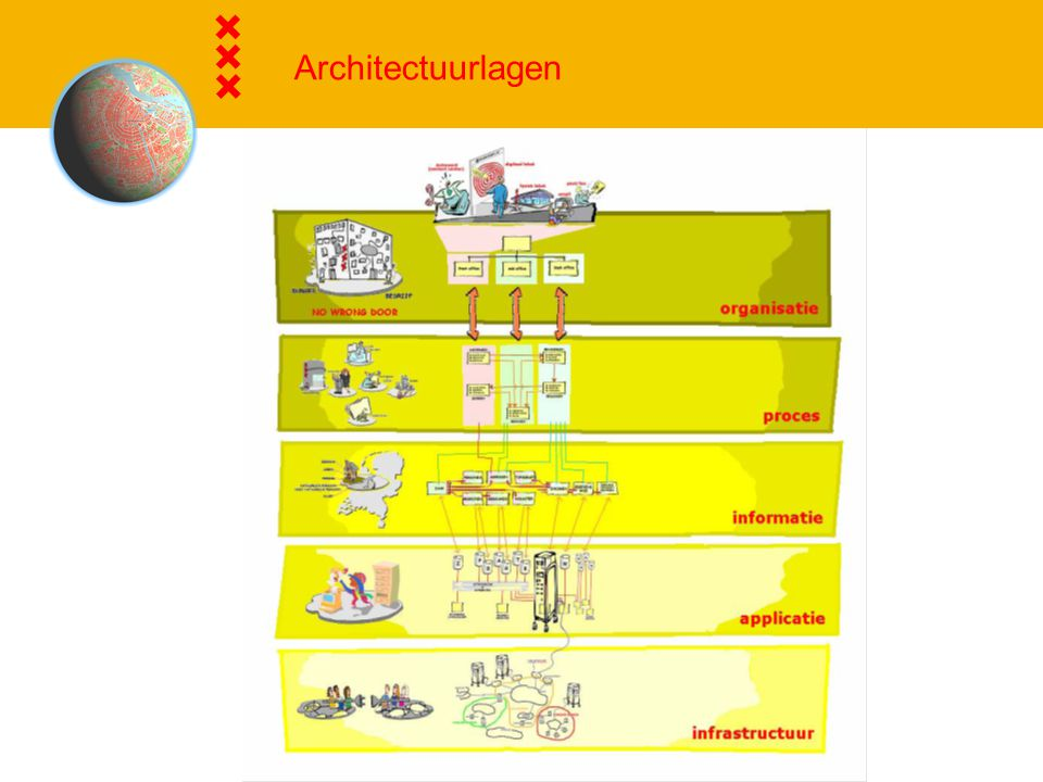 Architectuurlagen