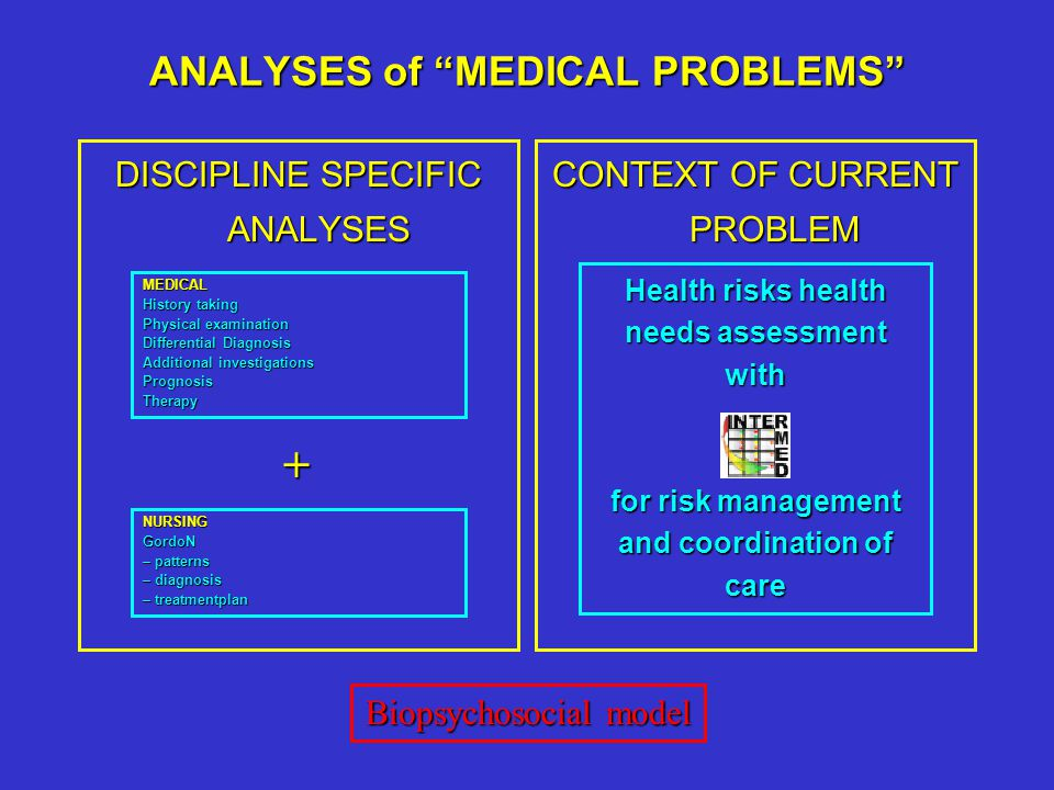 ANALYSES of MEDICAL PROBLEMS