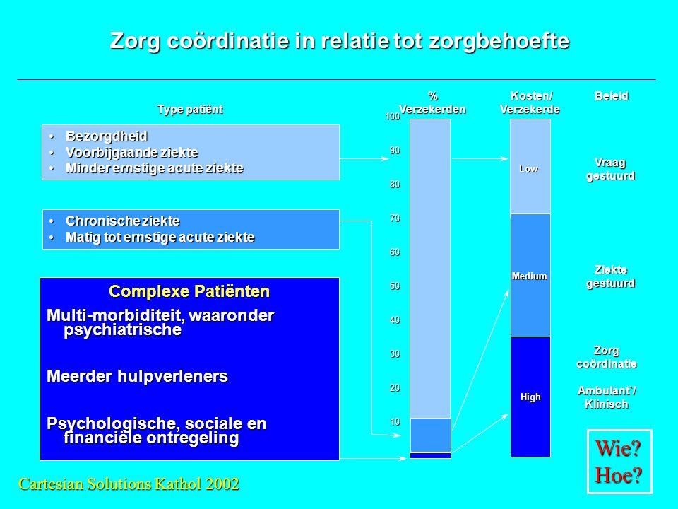 Zorg coördinatie in relatie tot zorgbehoefte