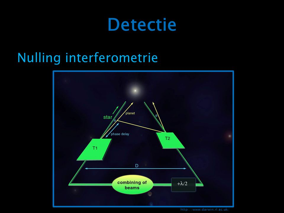 Detectie Nulling interferometrie