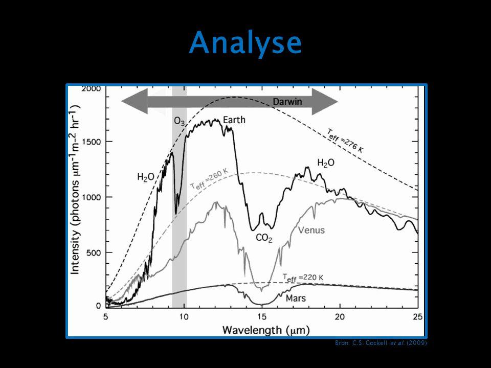 Analyse Het midden IR spectrum van de aarde laat een absorptie zien bij 9,6 um voor O3, bij 15 um voor CO2 en bij 6,3 um voor H2O.