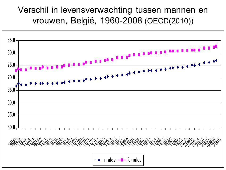 Verschil in levensverwachting tussen mannen en vrouwen, België, 1960-2008 (OECD(2010))