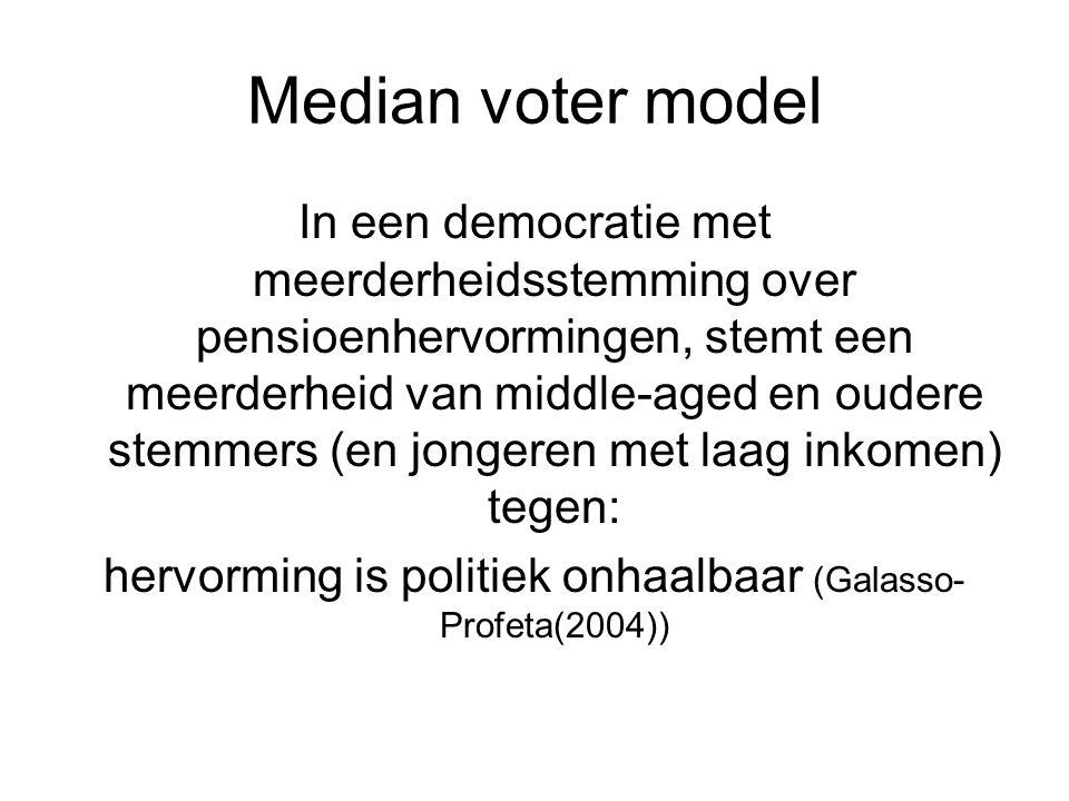 hervorming is politiek onhaalbaar (Galasso-Profeta(2004))