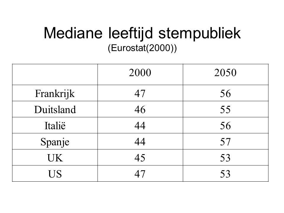 Mediane leeftijd stempubliek (Eurostat(2000))