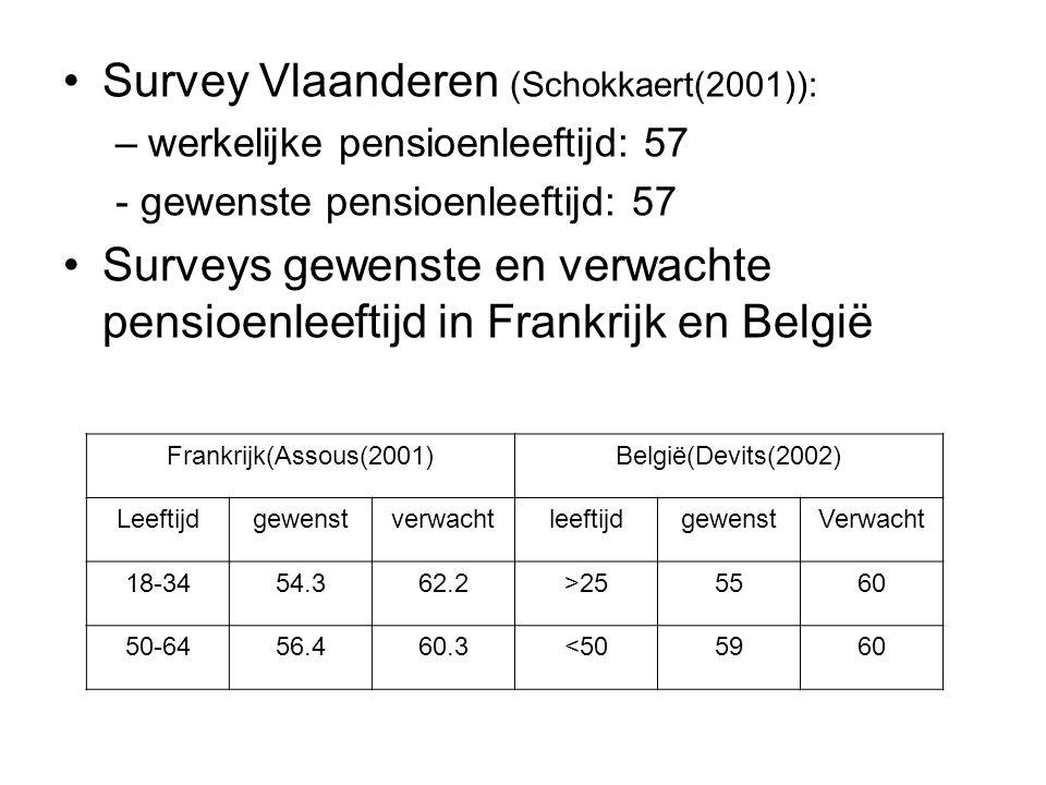 Survey Vlaanderen (Schokkaert(2001)):