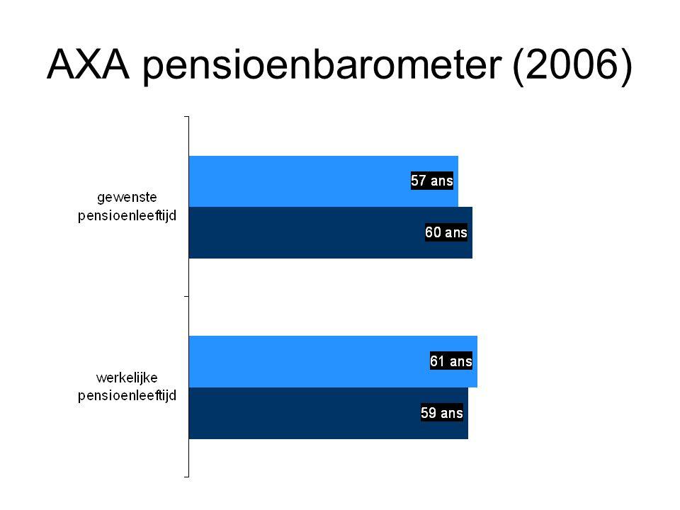 AXA pensioenbarometer (2006)