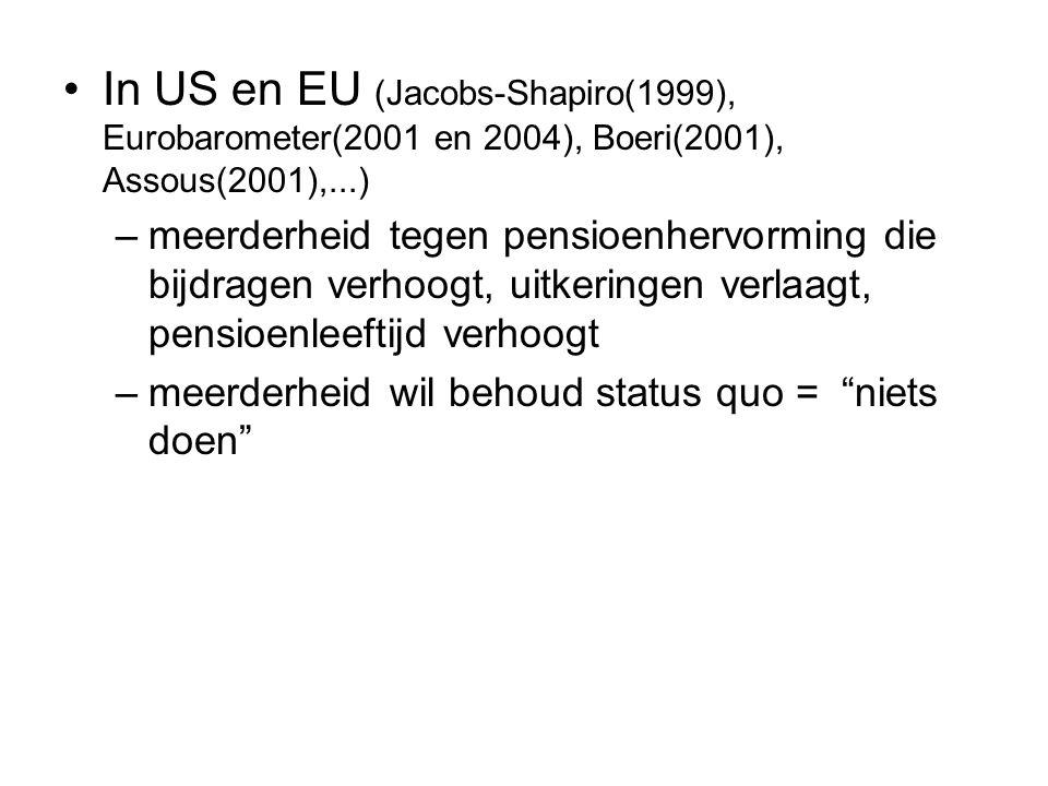 In US en EU (Jacobs-Shapiro(1999), Eurobarometer(2001 en 2004), Boeri(2001), Assous(2001),...)