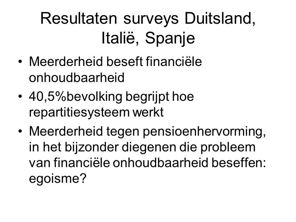 Resultaten surveys Duitsland, Italië, Spanje