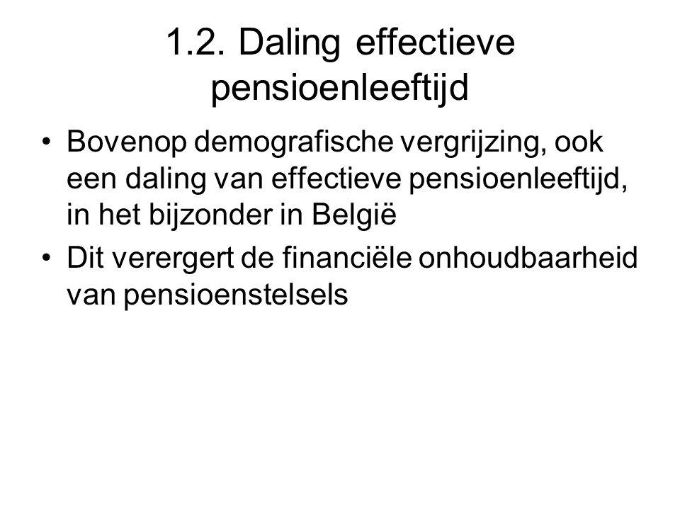 1.2. Daling effectieve pensioenleeftijd