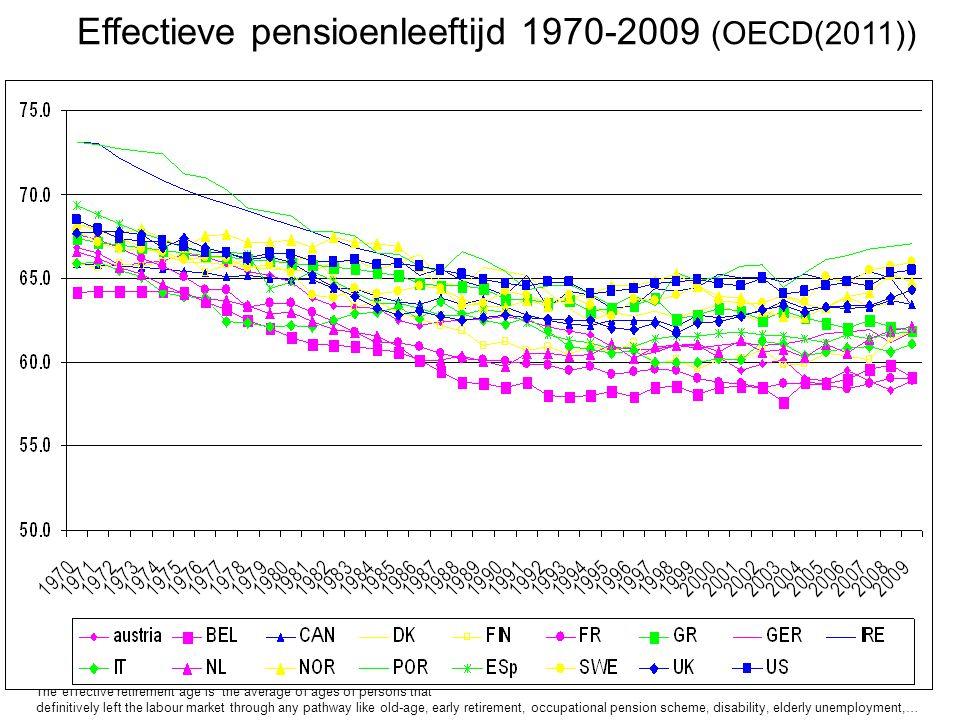 Effectieve pensioenleeftijd 1970-2009 (OECD(2011))