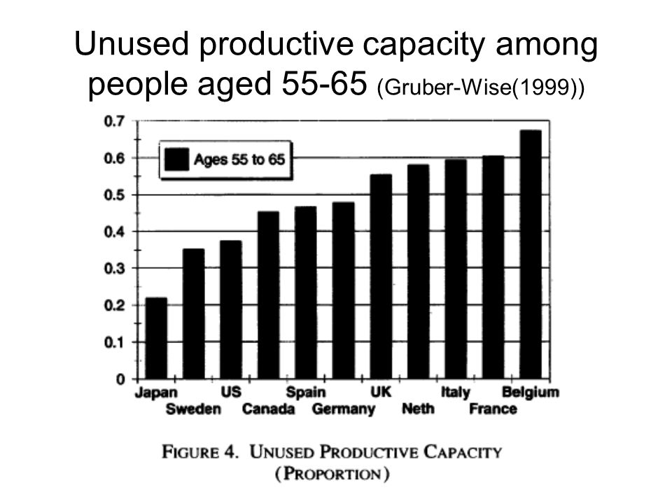 Unused productive capacity among people aged 55-65 (Gruber-Wise(1999))