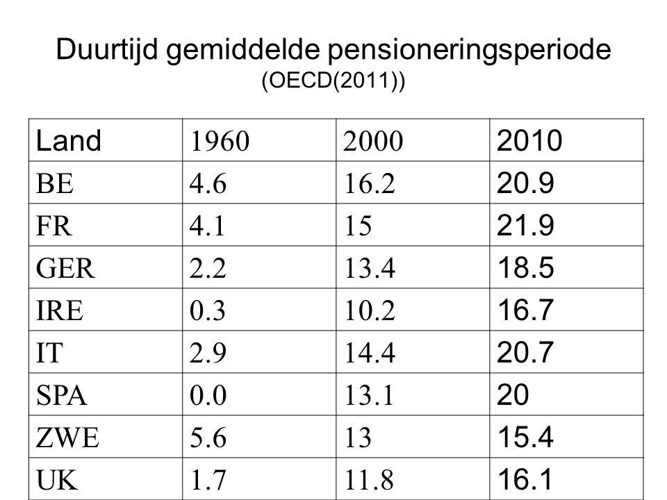 Duurtijd gemiddelde pensioneringsperiode (OECD(2011))