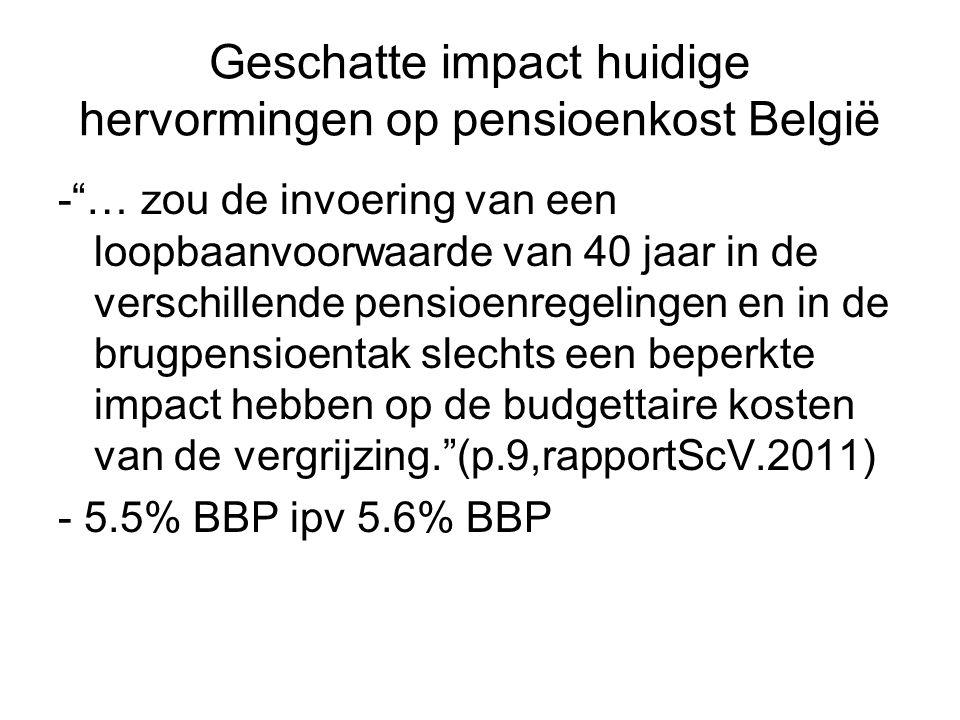 Geschatte impact huidige hervormingen op pensioenkost België