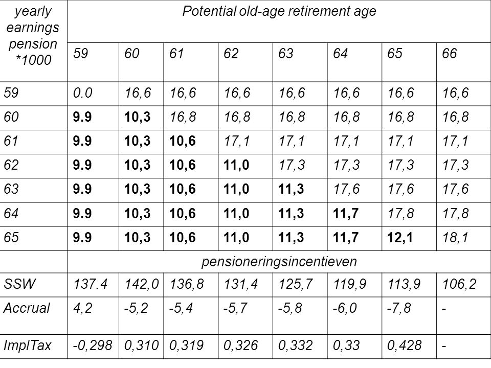 Potential old-age retirement age