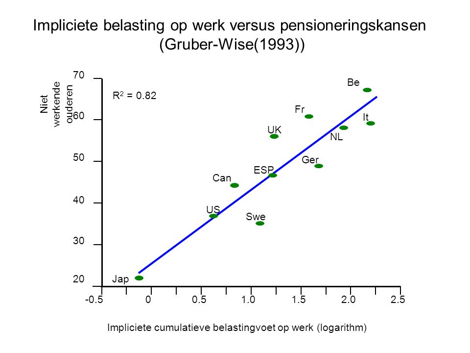 Impliciete belasting op werk versus pensioneringskansen