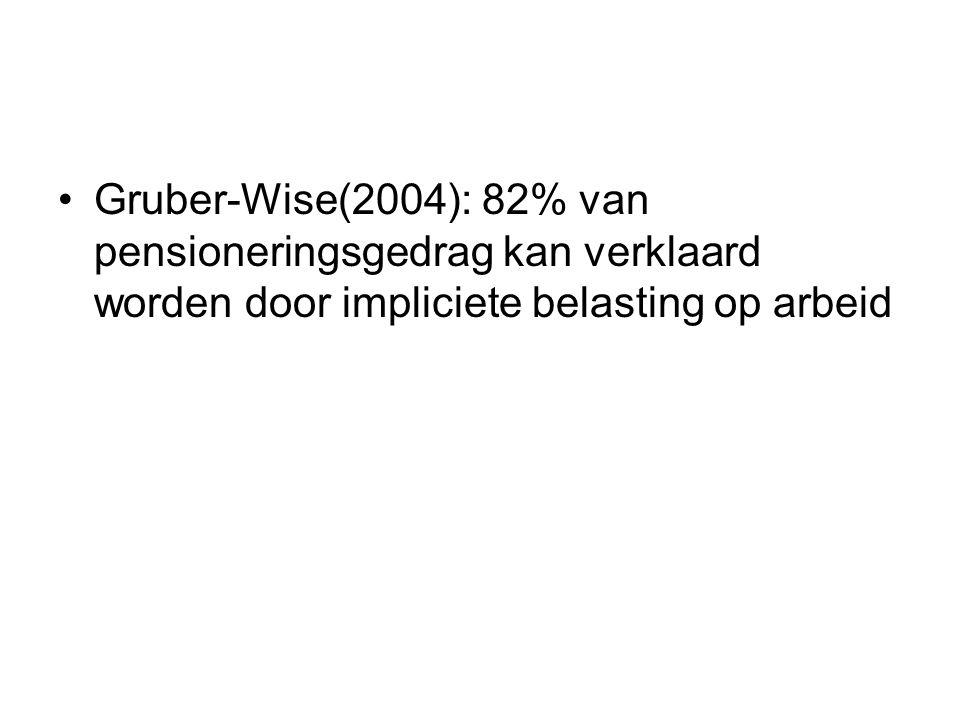 Gruber-Wise(2004): 82% van pensioneringsgedrag kan verklaard worden door impliciete belasting op arbeid