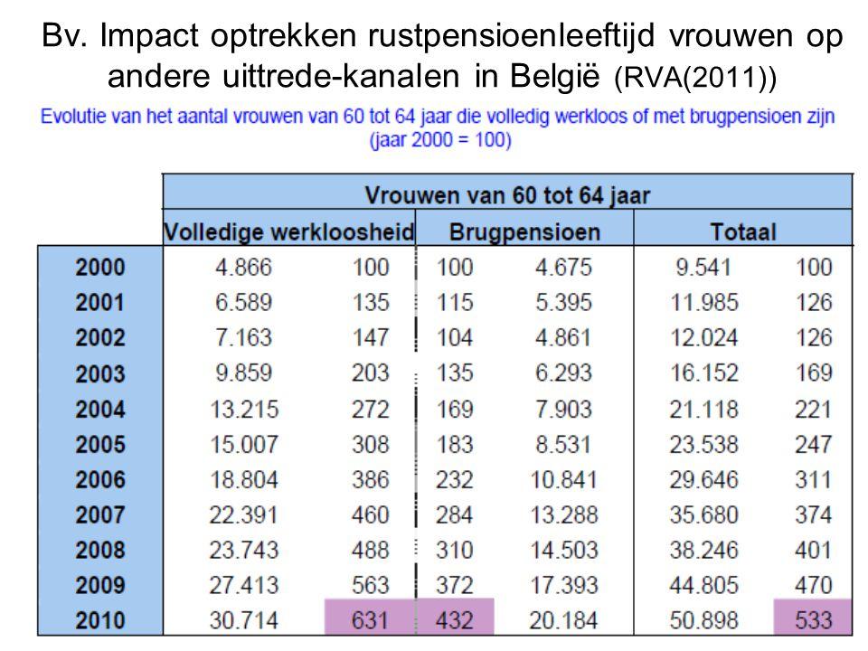 Bv. Impact optrekken rustpensioenleeftijd vrouwen op andere uittrede-kanalen in België (RVA(2011))