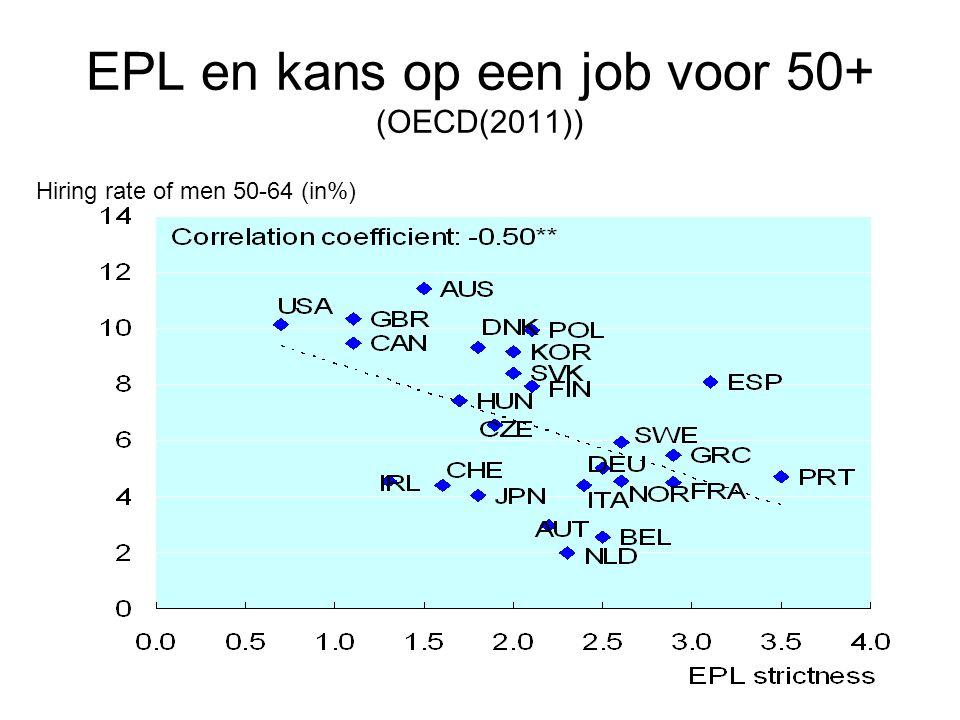EPL en kans op een job voor 50+ (OECD(2011))