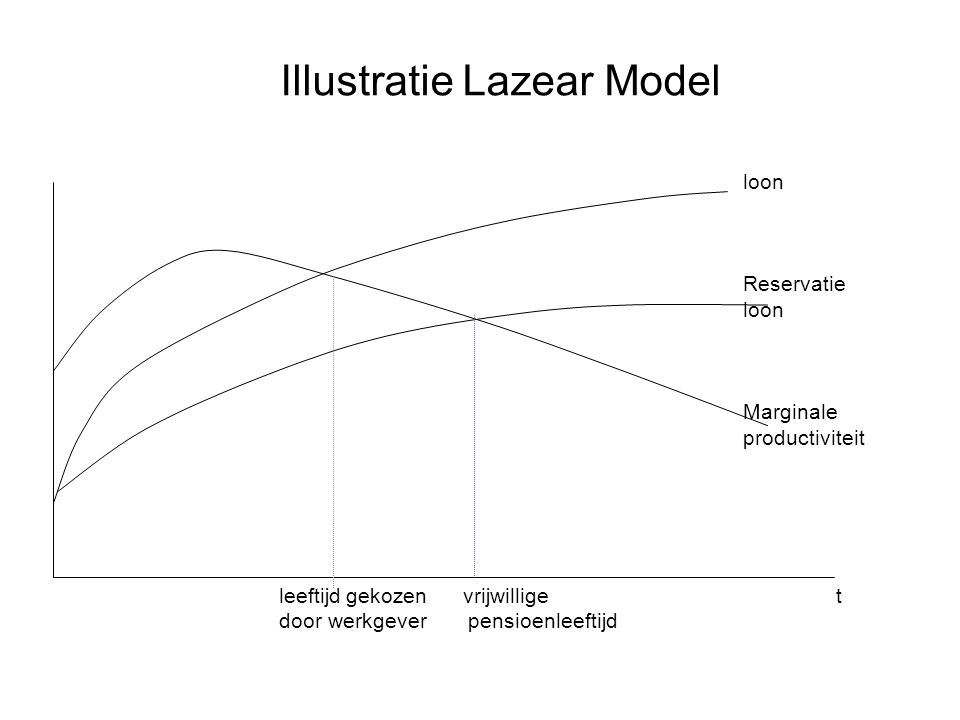 Illustratie Lazear Model