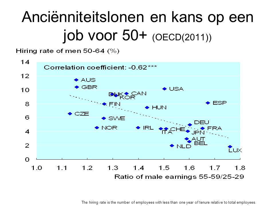 Anciënniteitslonen en kans op een job voor 50+ (OECD(2011))