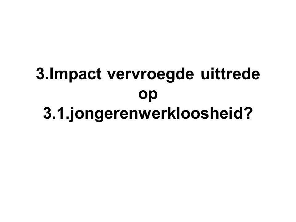 3.Impact vervroegde uittrede op 3.1.jongerenwerkloosheid