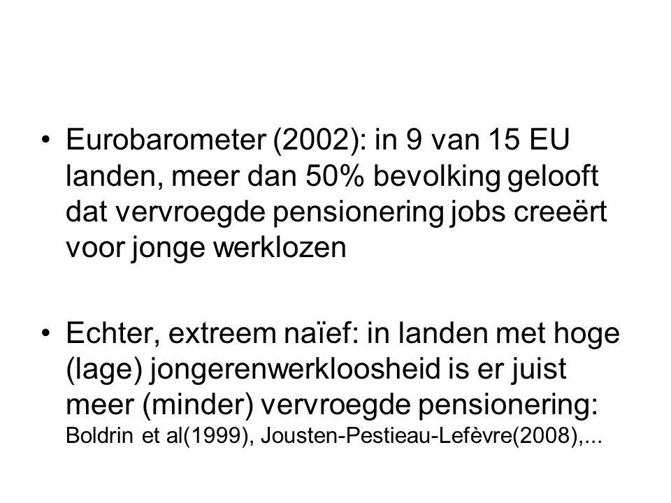 Eurobarometer (2002): in 9 van 15 EU landen, meer dan 50% bevolking gelooft dat vervroegde pensionering jobs creeërt voor jonge werklozen