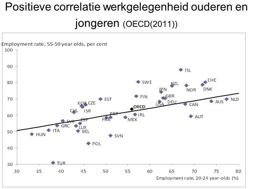 Positieve correlatie werkgelegenheid ouderen en jongeren (OECD(2011))