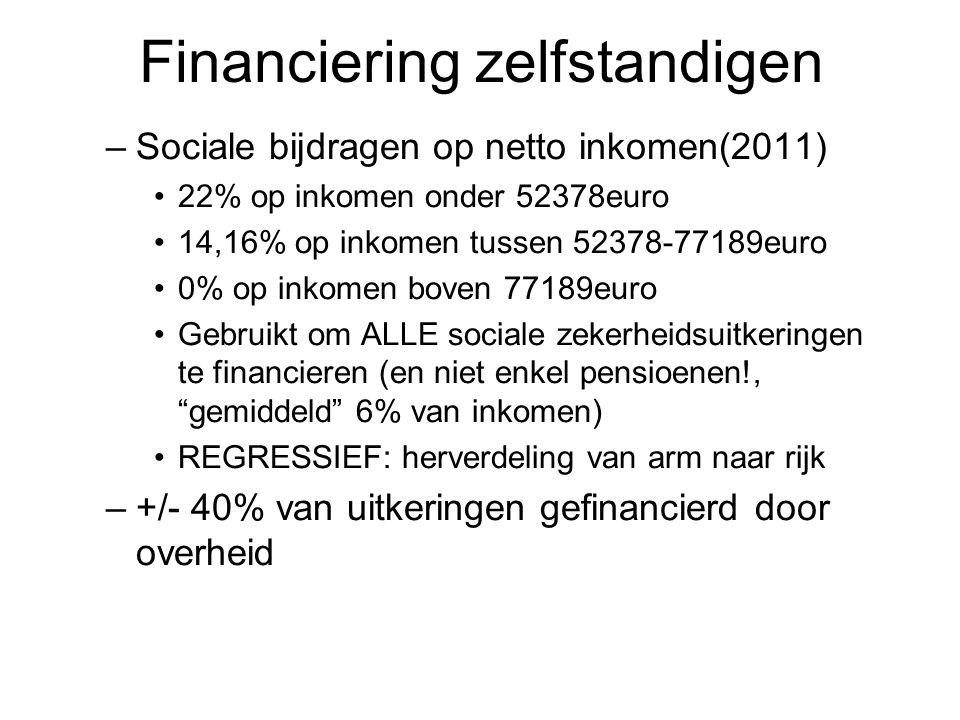 Financiering zelfstandigen