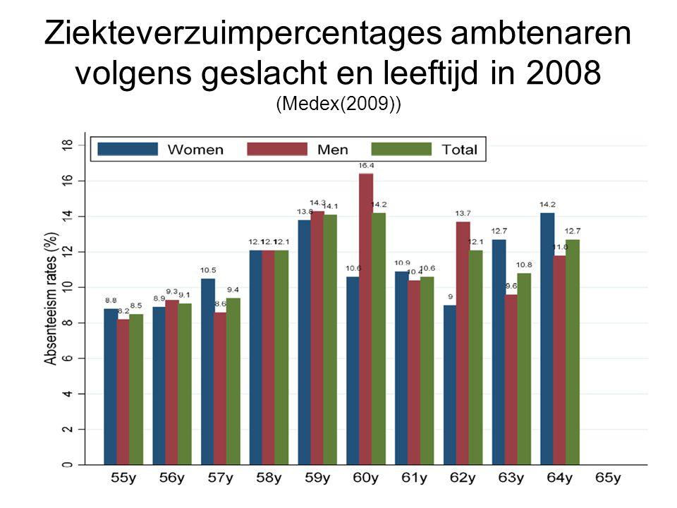 Ziekteverzuimpercentages ambtenaren volgens geslacht en leeftijd in 2008 (Medex(2009))