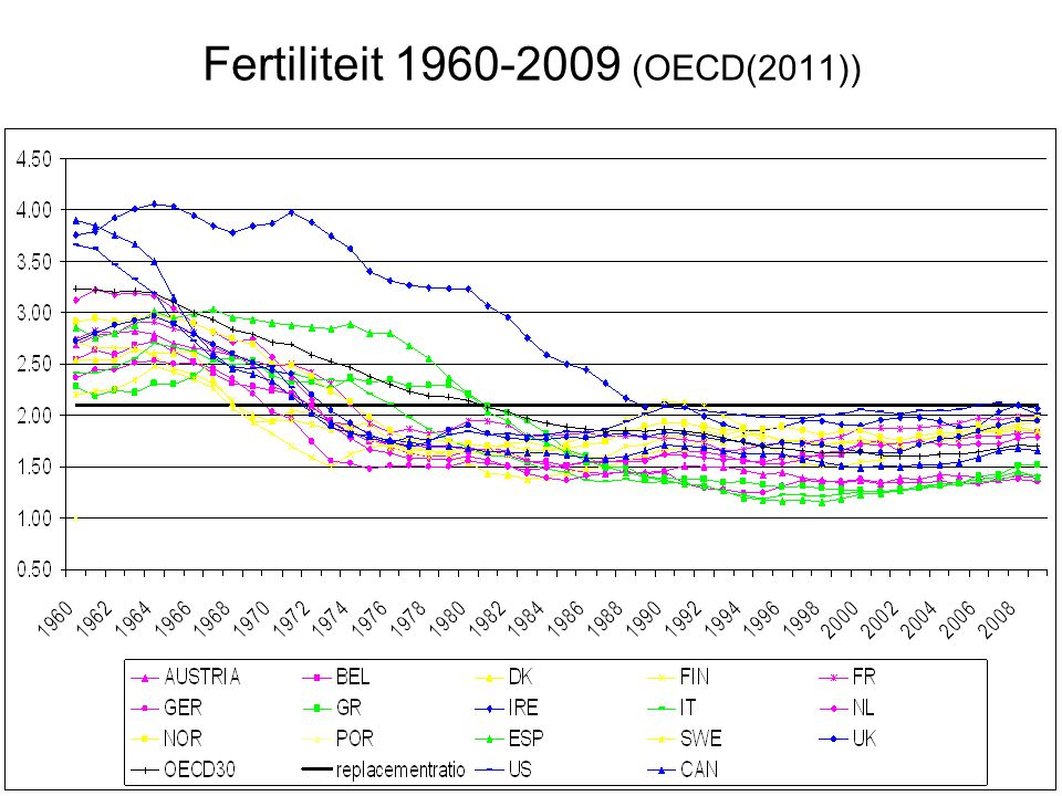 Fertiliteit 1960-2009 (OECD(2011))