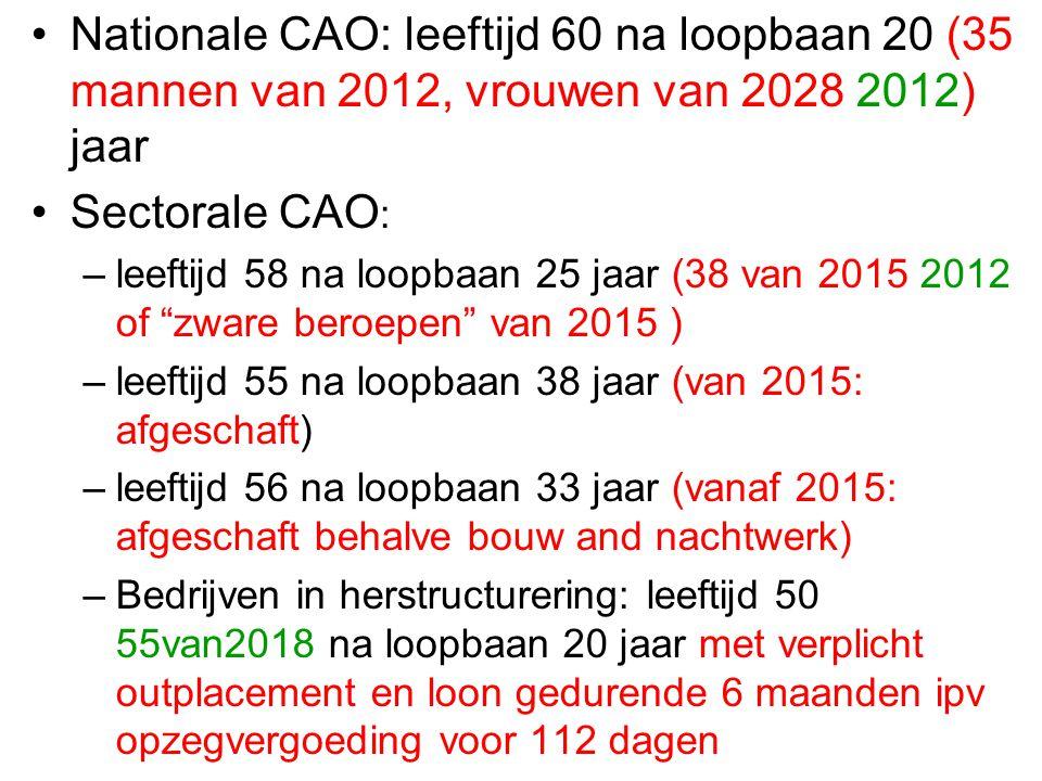 Nationale CAO: leeftijd 60 na loopbaan 20 (35 mannen van 2012, vrouwen van 2028 2012) jaar
