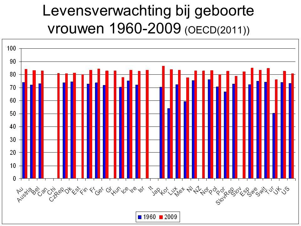 Levensverwachting bij geboorte vrouwen 1960-2009 (OECD(2011))