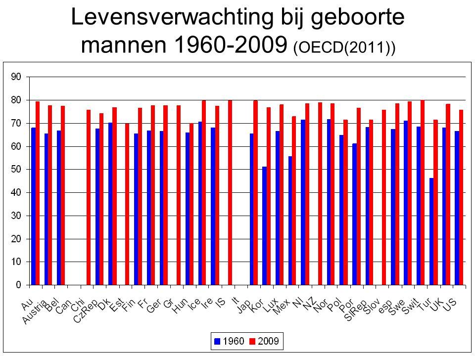 Levensverwachting bij geboorte mannen 1960-2009 (OECD(2011))