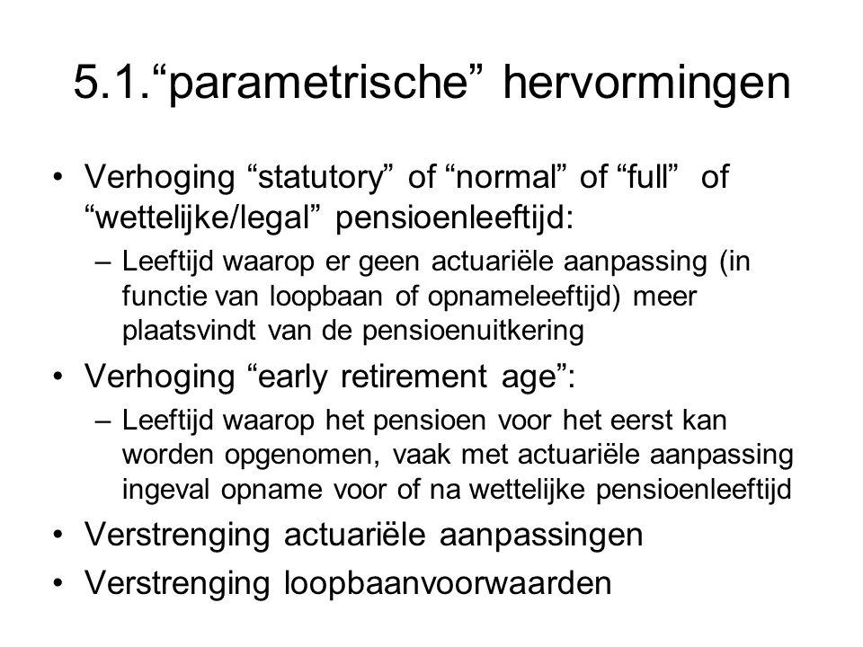 5.1. parametrische hervormingen