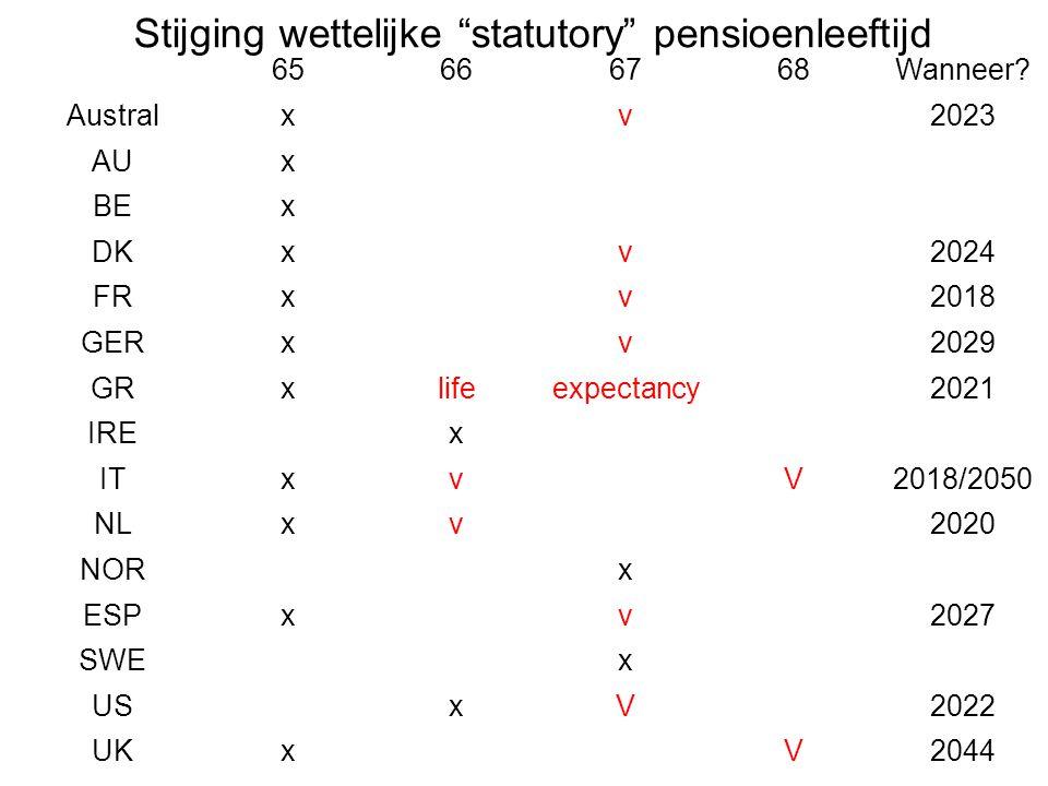 Stijging wettelijke statutory pensioenleeftijd
