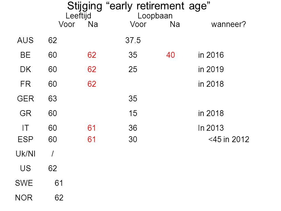 Stijging early retirement age
