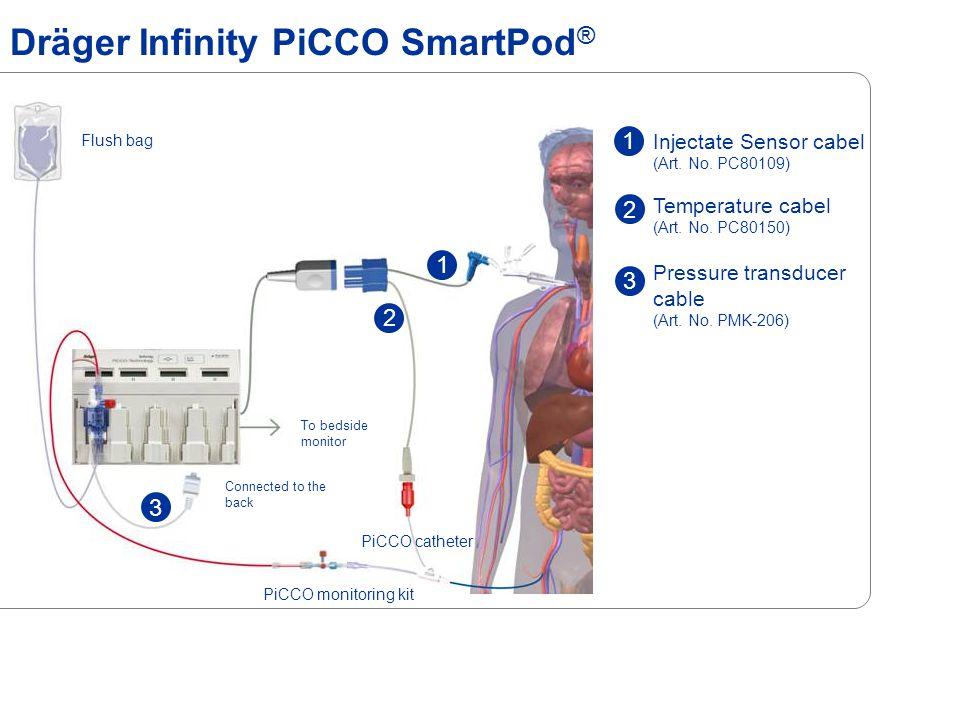 Dräger Infinity PiCCO SmartPod®