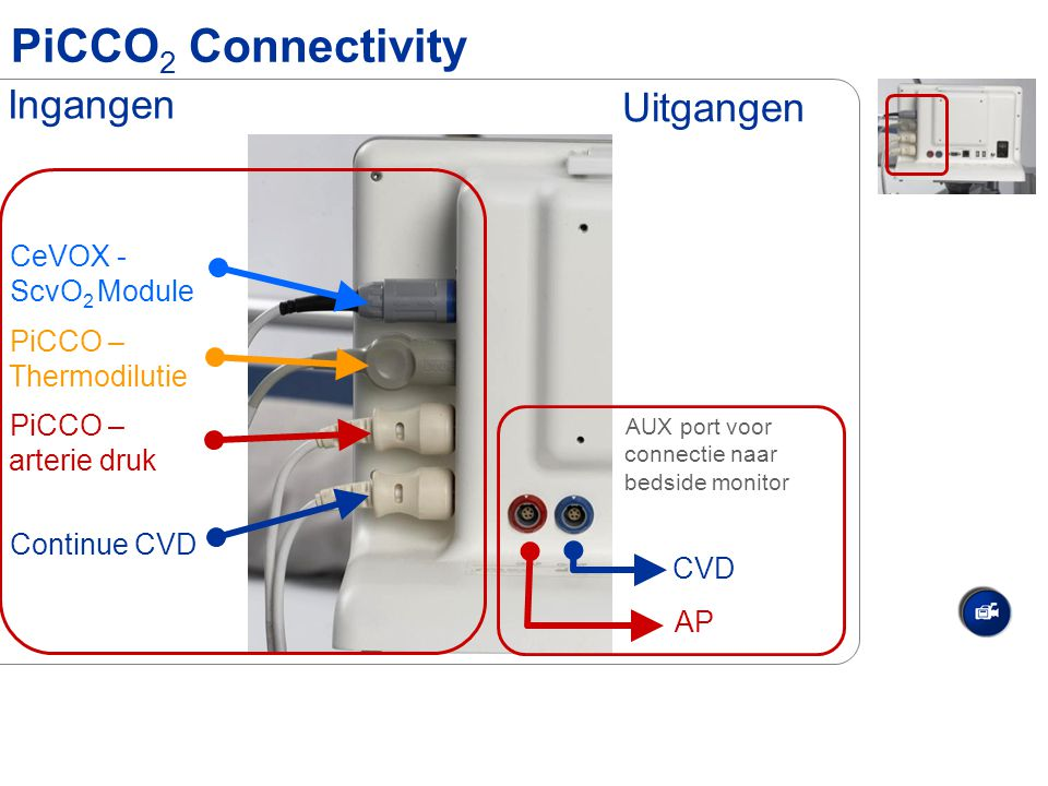 PiCCO2 Connectivity Ingangen Uitgangen CeVOX - ScvO2 Module