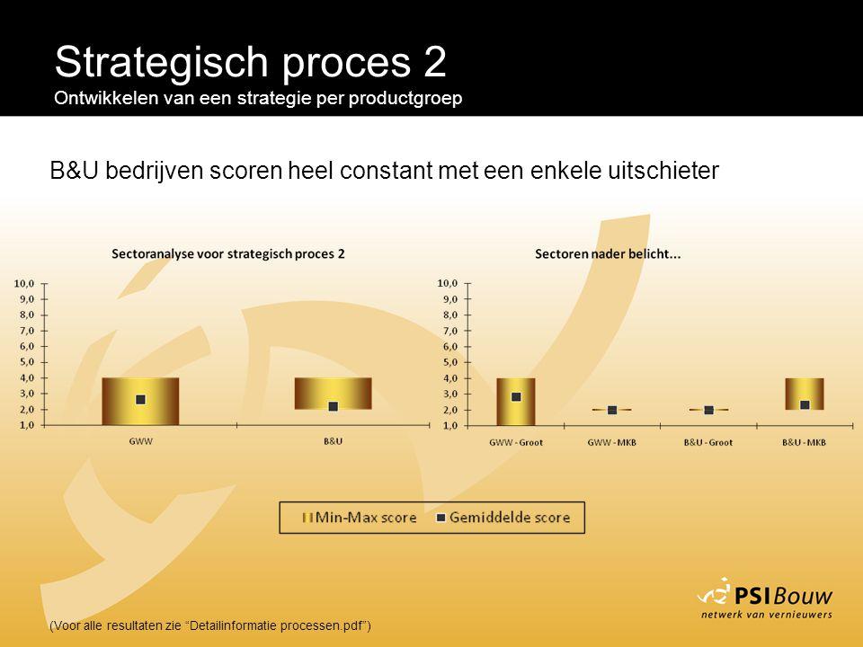 Strategisch proces 2 Ontwikkelen van een strategie per productgroep. B&U bedrijven scoren heel constant met een enkele uitschieter.