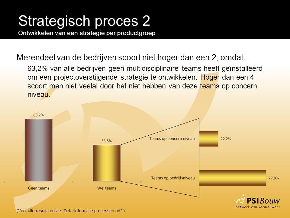 Strategisch proces 2 Ontwikkelen van een strategie per productgroep. Merendeel van de bedrijven scoort niet hoger dan een 2, omdat…