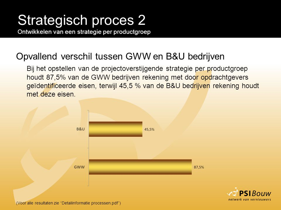 Strategisch proces 2 Opvallend verschil tussen GWW en B&U bedrijven