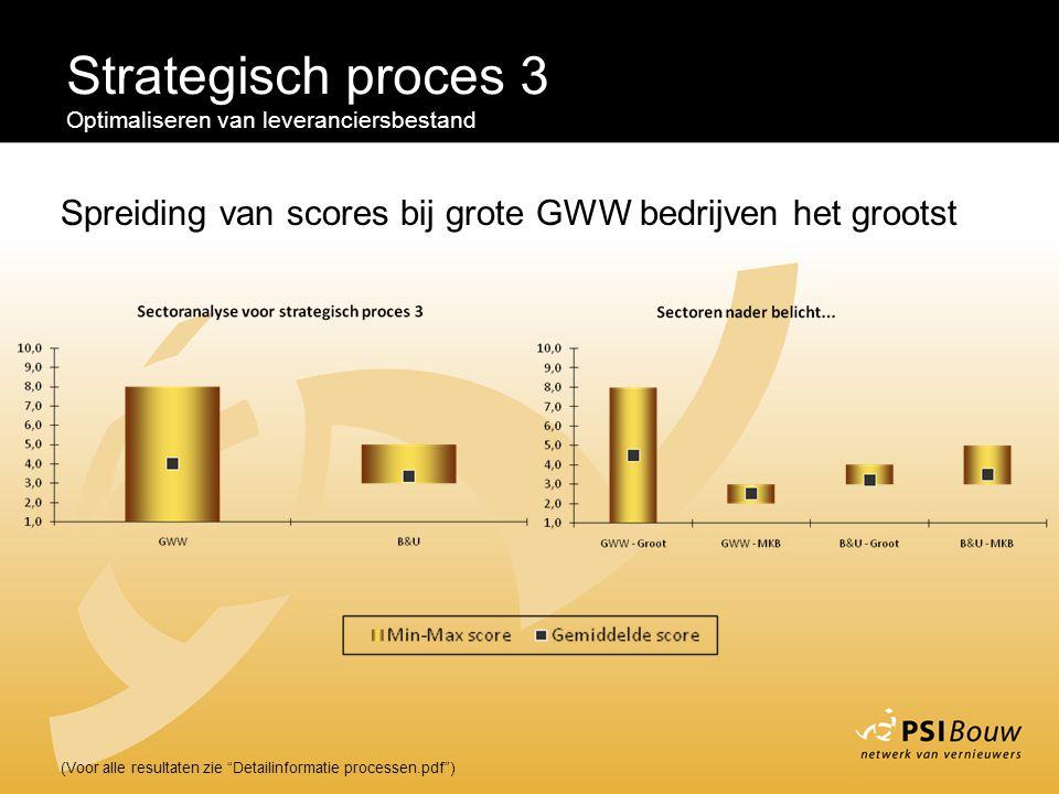 Strategisch proces 3 Optimaliseren van leveranciersbestand. Spreiding van scores bij grote GWW bedrijven het grootst.