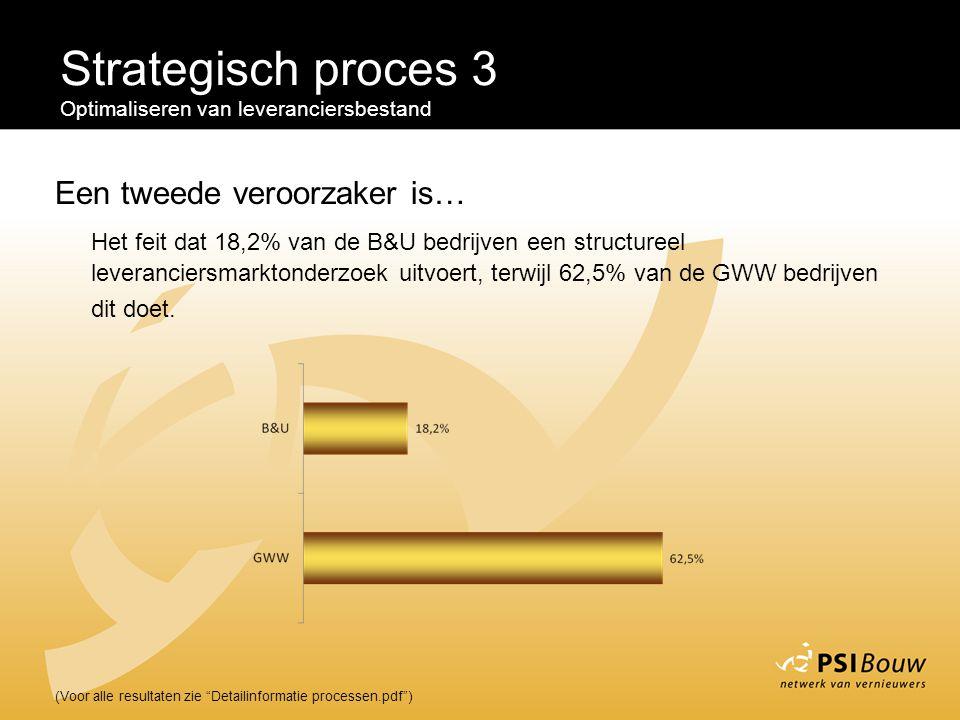 Strategisch proces 3 Een tweede veroorzaker is…