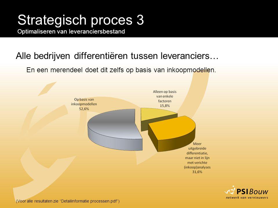 Strategisch proces 3 Optimaliseren van leveranciersbestand. Alle bedrijven differentiëren tussen leveranciers…