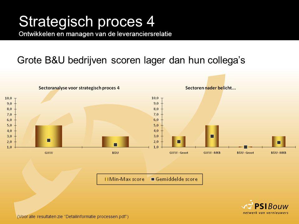 Strategisch proces 4 Ontwikkelen en managen van de leveranciersrelatie. Grote B&U bedrijven scoren lager dan hun collega's.