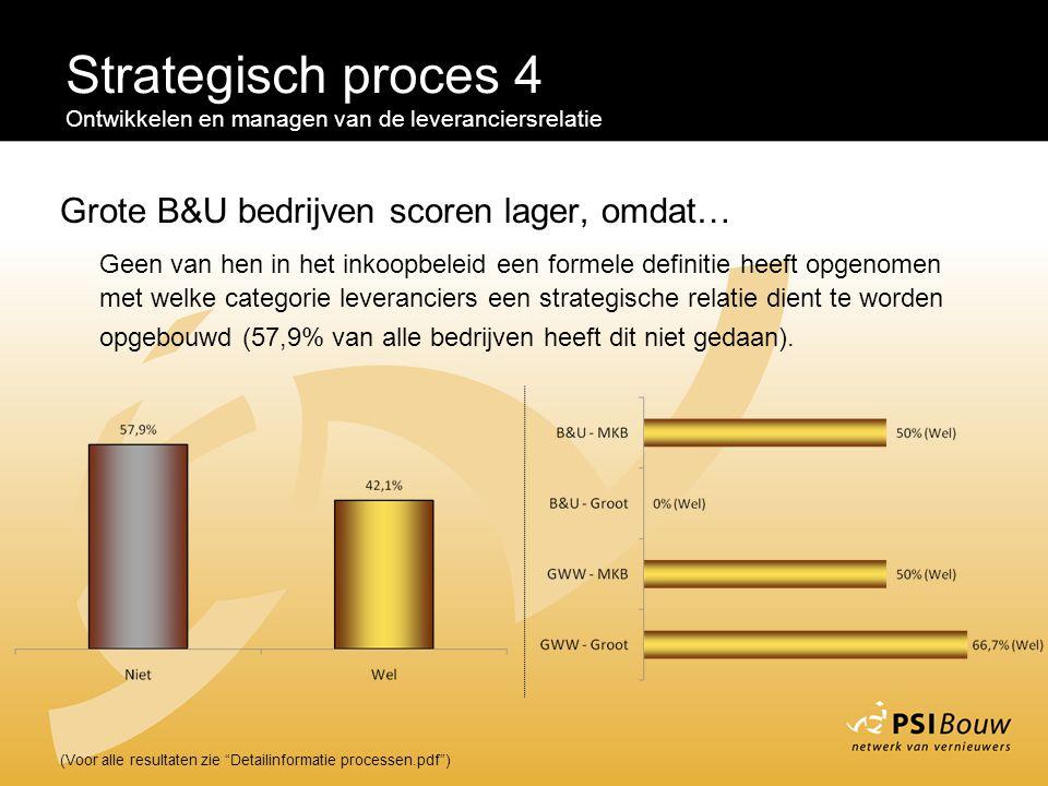 Strategisch proces 4 Grote B&U bedrijven scoren lager, omdat…