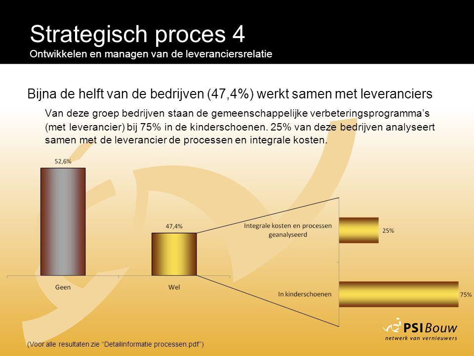 Strategisch proces 4 Ontwikkelen en managen van de leveranciersrelatie. Bijna de helft van de bedrijven (47,4%) werkt samen met leveranciers.